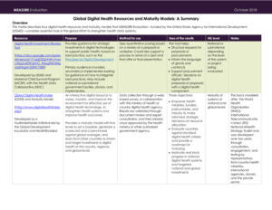 Global Digital Health Resources and Maturity Models: A Summary